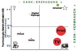 Portfoliomatrix Digital Signage