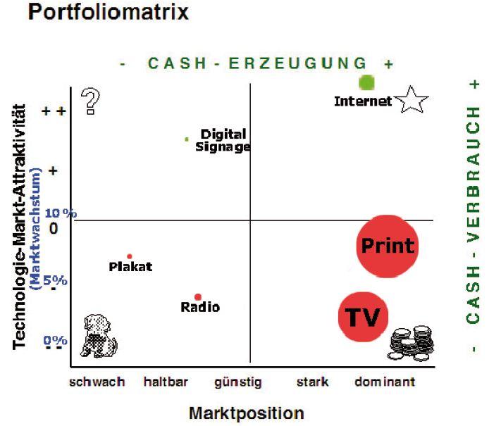 Besser als von manchem Analysten: Portfoliomatrix Digital Signage aus einem meiner Projekte an der Hochschule Furtwangen