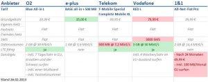 o2 Blue All-in L Vergleich mit Base, Telekom, Vodafone und 1&1