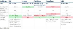 o2 Blue All-in XL Vergleich mit Base, Telekom, Vodafone und 1&1