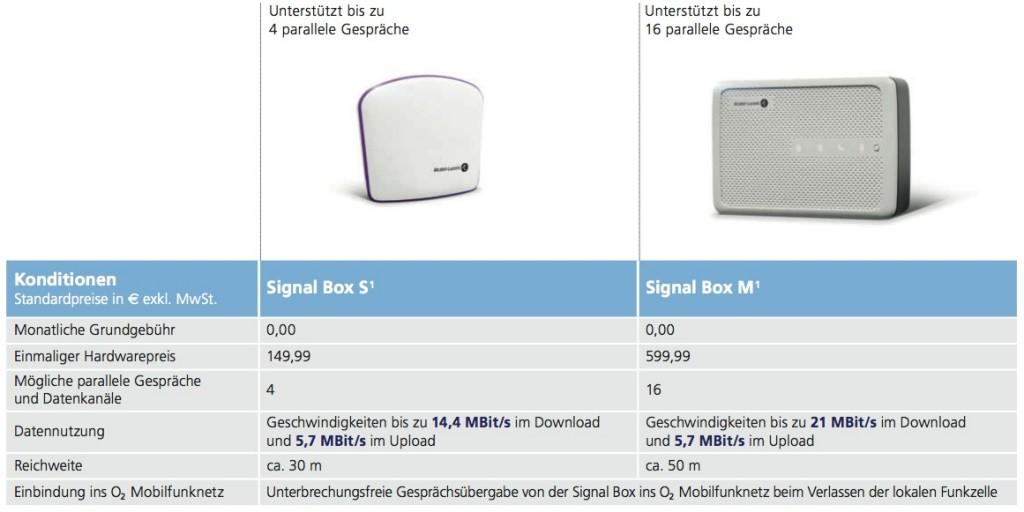 Unterschiede der Signal Box S und M